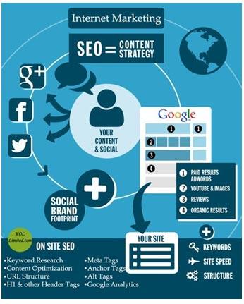 redes sociales seo